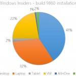 Windows 10 Installations By The Numbers